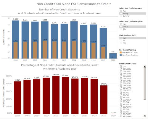 Non Credit to Credit Conversion Rates - link